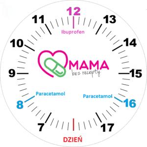 Co ile godzin podawać dzieciom ibuprofen i paracetamol?